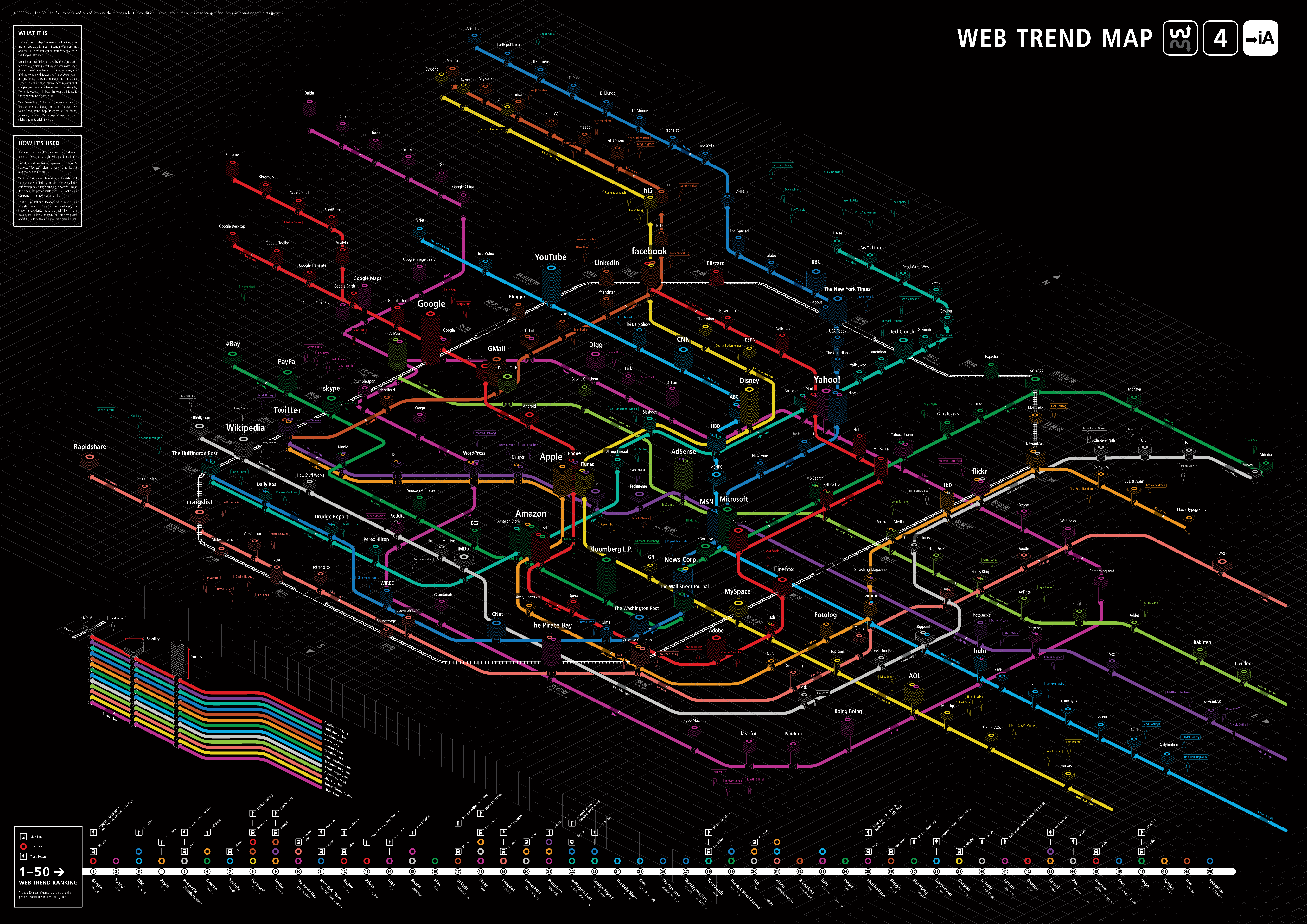 Web Trend Map from iA